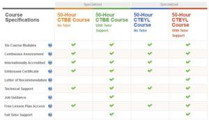ittt tefl certification - specialised courses